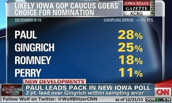 DR. RON PAUL POSED TO SWEEP IN IOWA CAUCUSES TODAY Rp12-iowa-poll